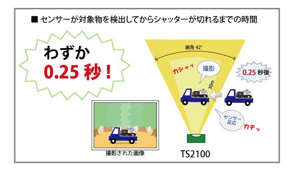 ターゲットスカウトTS2200 トリガースピード0.25秒