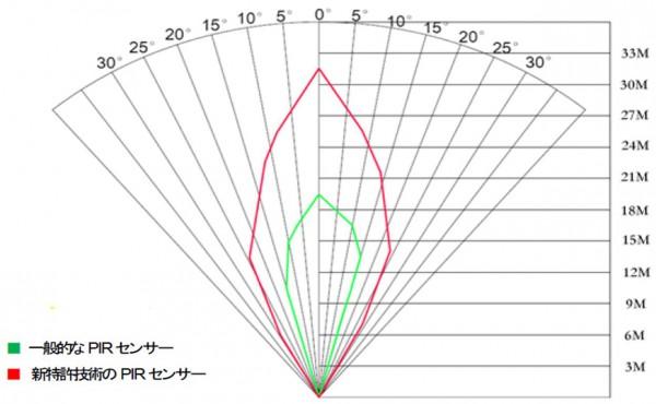 TREL10J-D センサー範囲
