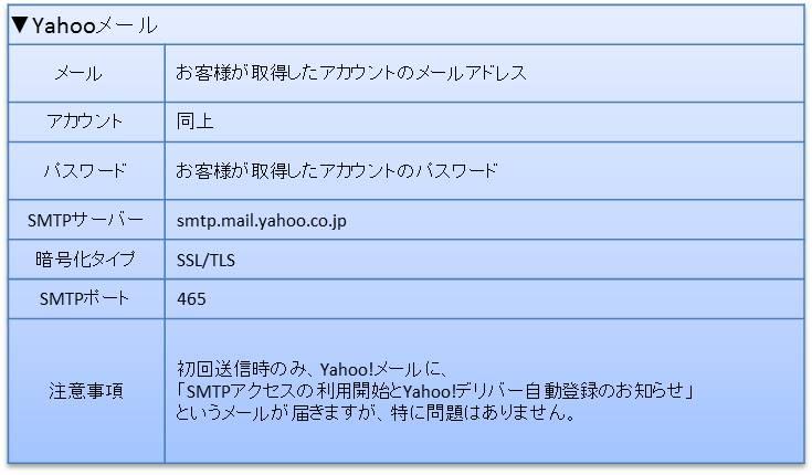Yahooメールの場合