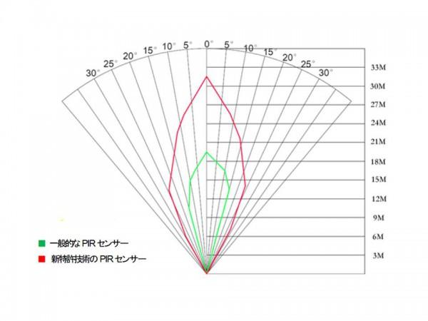 TREL10J-C センサー範囲