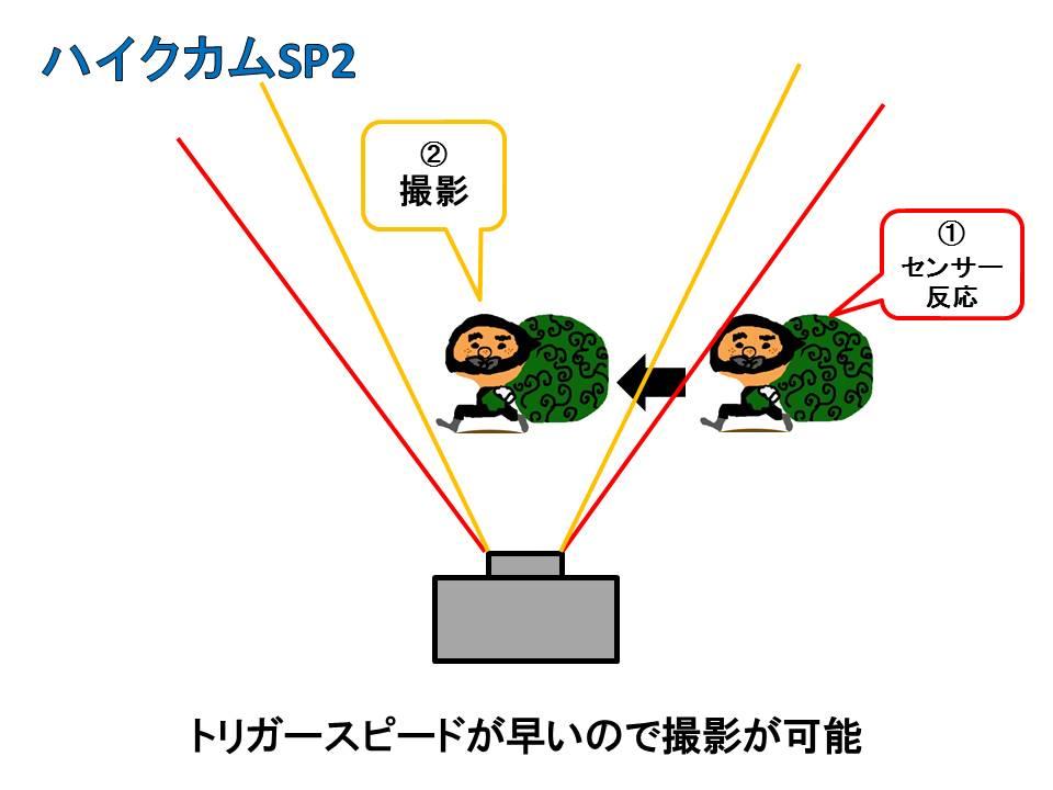 ハイクカムSP2のトリガースピード