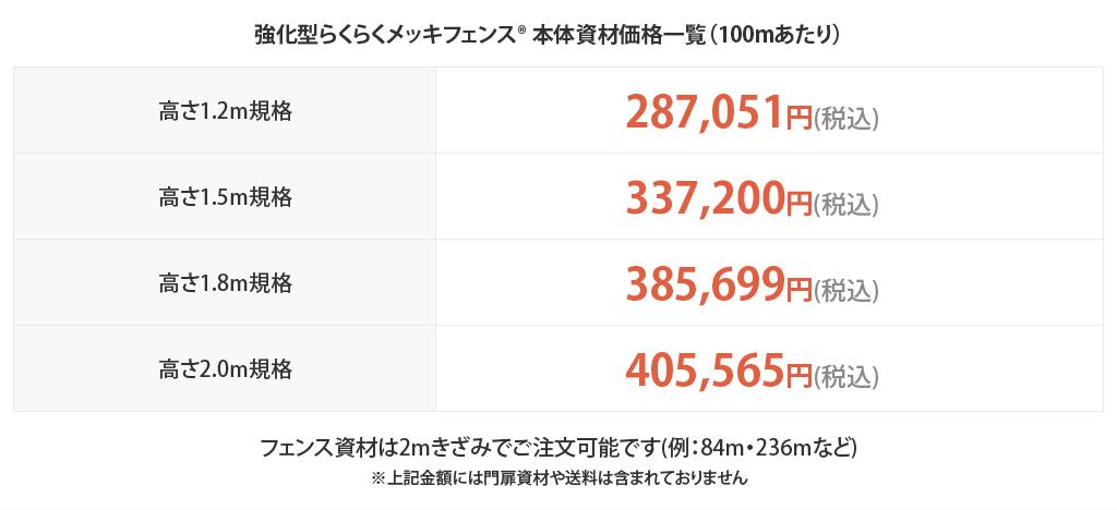 強化型らくらくメッキフェンス本体資材価格一覧