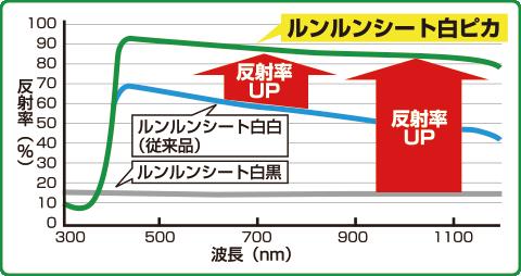 ルンルンシート白ピカ 効果グラフ