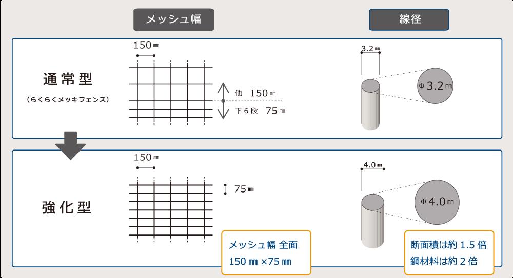 らくらくメッキフェンス 通常型・強化型比較